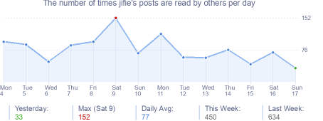 How many times jifie's posts are read daily