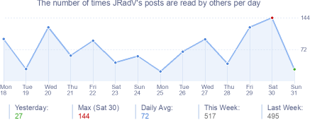 How many times JRadV's posts are read daily