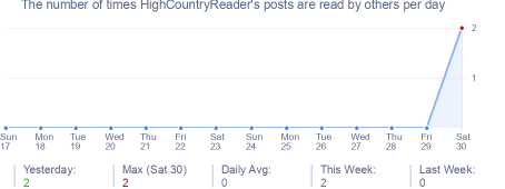 How many times HighCountryReader's posts are read daily