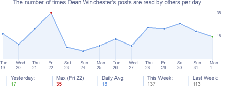 How many times Dean Winchester's posts are read daily