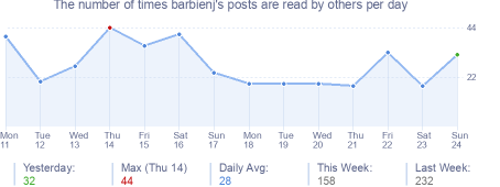 How many times barbienj's posts are read daily