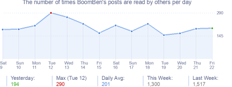 How many times BoomBen's posts are read daily