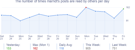 How many times marndt's posts are read daily