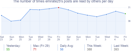 How many times emirate25's posts are read daily