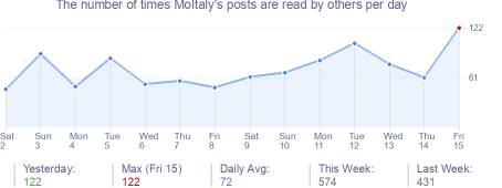 How many times MoItaly's posts are read daily