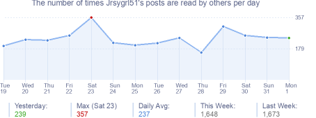 How many times Jrsygrl51's posts are read daily