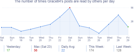 How many times Grace84's posts are read daily