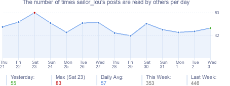 How many times sailor_lou's posts are read daily