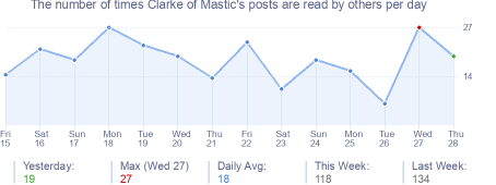 How many times Clarke of Mastic's posts are read daily