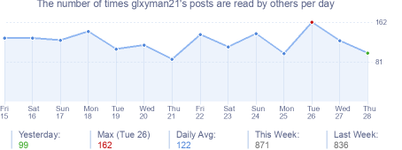 How many times glxyman21's posts are read daily