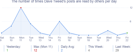 How many times Dave Tweed's posts are read daily