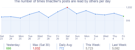 How many times tmac9wr's posts are read daily