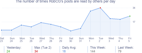 How many times RobCG's posts are read daily