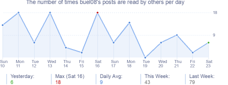 How many times buel08's posts are read daily