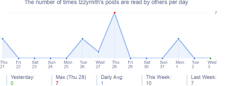 How many times Izzymith's posts are read daily