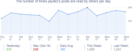 How many times jaydez's posts are read daily