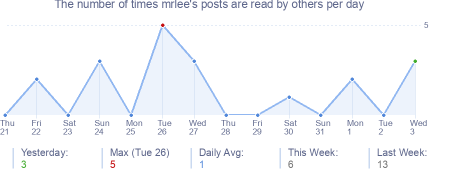 How many times mrlee's posts are read daily