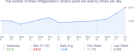 How many times Wittgenstein's Ghost's posts are read daily