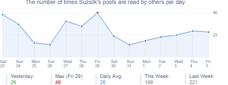 How many times Suzsilk's posts are read daily