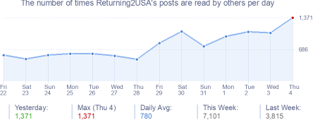 How many times Returning2USA's posts are read daily