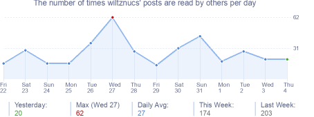 How many times wiltznucs's posts are read daily