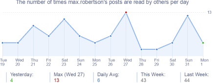 How many times max.robertson's posts are read daily