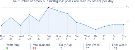 How many times nunswithguns's posts are read daily