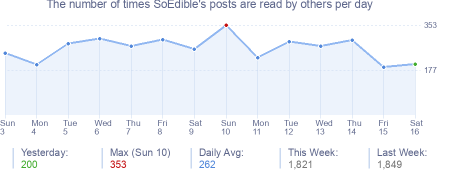 How many times SoEdible's posts are read daily