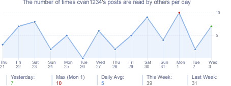 How many times cvan1234's posts are read daily