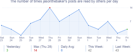 How many times jasonthebaker's posts are read daily