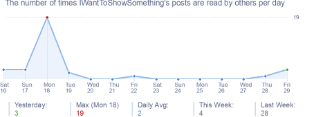 How many times IWantToShowSomething's posts are read daily