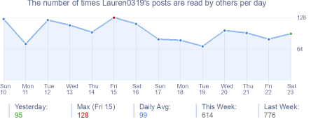 How many times Lauren0319's posts are read daily