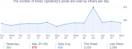 How many times 1greatcity's posts are read daily