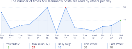 How many times NYCsanman's posts are read daily