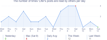 How many times 'Lifer's posts are read daily