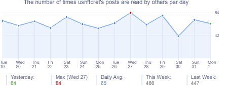 How many times usnftcret's posts are read daily