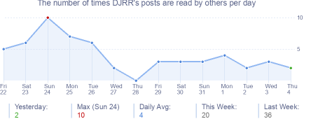 How many times DJRR's posts are read daily