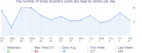 How many times boulder's posts are read daily