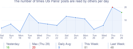 How many times Ubi Panis's posts are read daily
