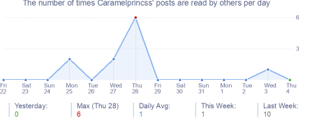 How many times Caramelprincss's posts are read daily