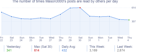 How many times Mason3000's posts are read daily