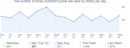 How many times css9450's posts are read daily