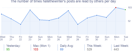 How many times hatethewinter's posts are read daily
