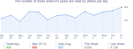 How many times shanv3's posts are read daily