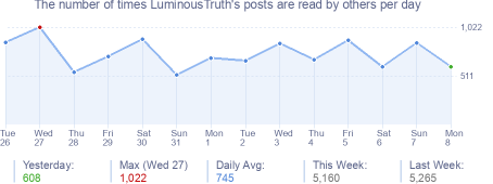 How many times LuminousTruth's posts are read daily