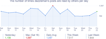 How many times dazzleman's posts are read daily