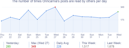 How many times Orincarnia's posts are read daily