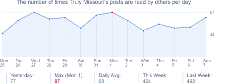 How many times Truly Missouri's posts are read daily