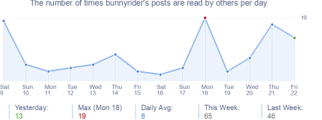 How many times bunnyrider's posts are read daily