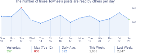 How many times Towhee's posts are read daily